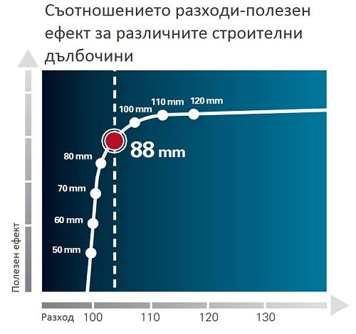 графика ефективност pvc дограма